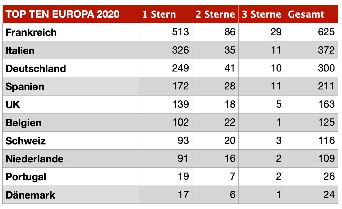 Sterneküche Europa 2020